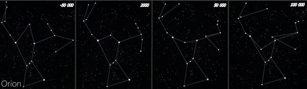 Evolution de la constellation d'Orion